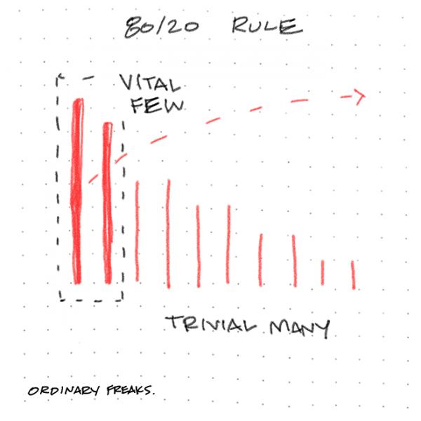 80-20 Rule_600 x 600